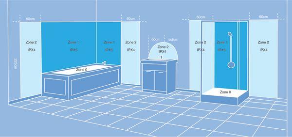 Emejing Zones Badkamer Elektriciteit Pictures - Interior Design ...
