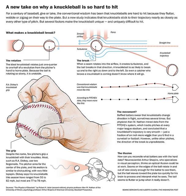knuckleball infographic. Physics and baseball! <3