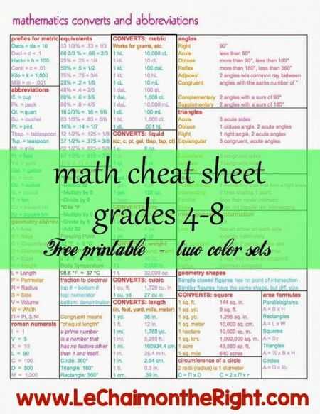 Math Cheat Sheets for grades 4-8