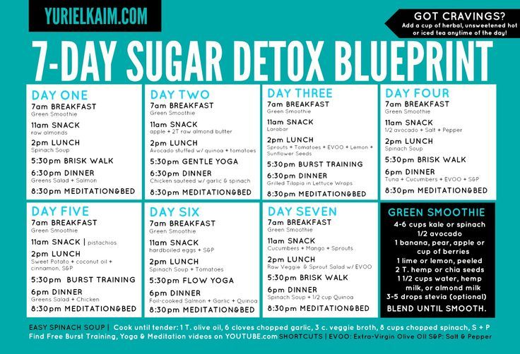 FIT FOR THE KINGDOM: Sugar Detox: Tell All Experience!!!
