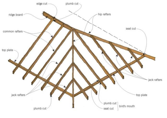 Porch Hip Roof Framing Roof Form And Framing Original