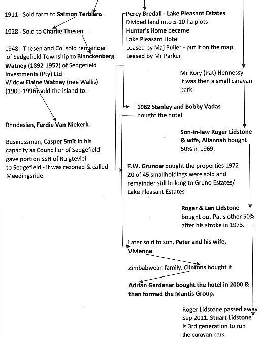 Sedgefield History Tree