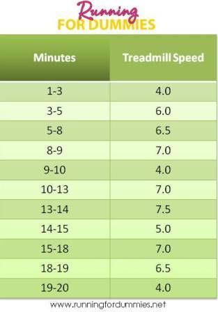 RUNNING FOR DUMMIES: Running Faster for Dummies. treadmill interval workout