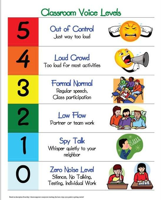 25+ best ideas about Noise levels on Pinterest | Classroom noise ...