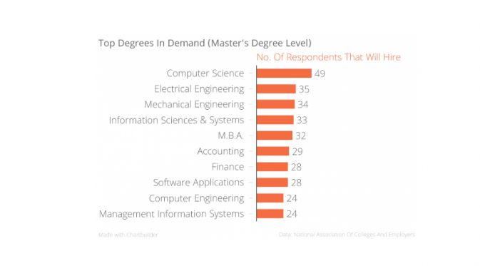 Salary expectations of MBA degree holders | MBA Focus | Pinterest ...