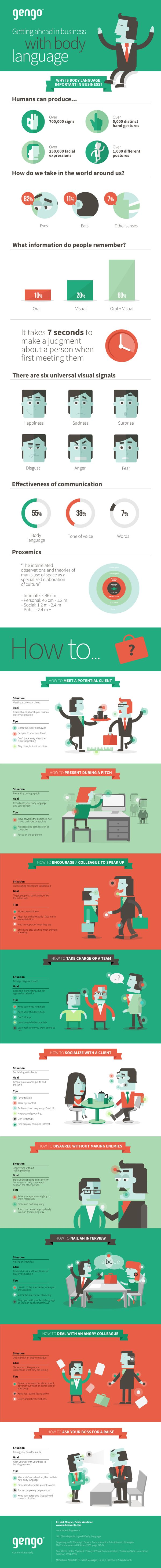 Body Language infographic by Janis Andzans, via Behance