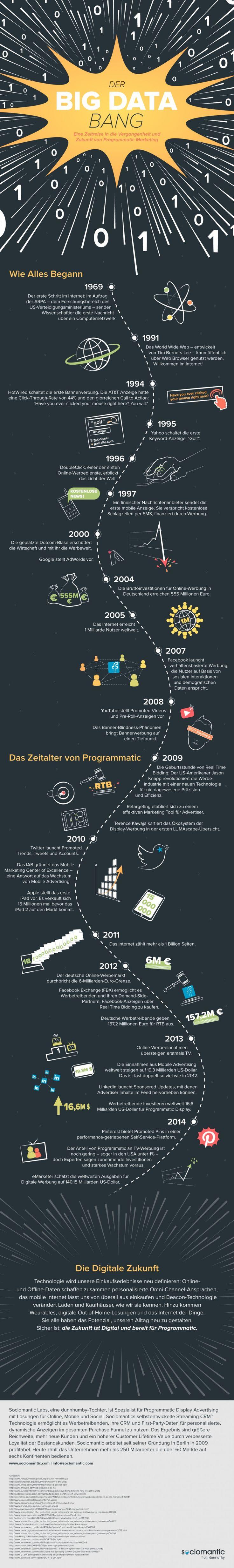 "Programmatic-Marketing: Vergangenheit, Gegenwart und Zukunft. (Grafik: <a href=""https://www.sociomantic.com/blog/2014/12/the-big-data-bang/"">Sociomantic</a>)"