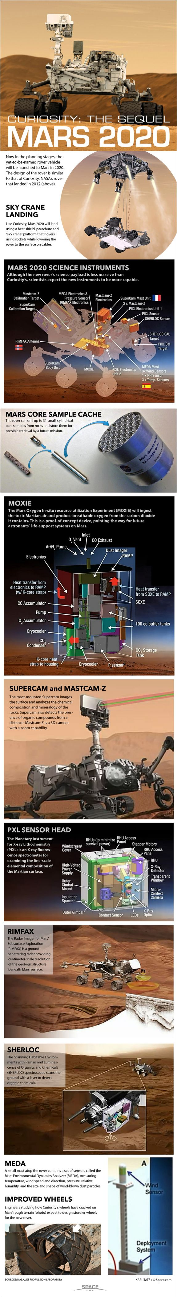 How NASA's Mars 2020 Rover Will Work (Infographic) By Karl Tate, Infographics Artist | July 31, 2014
