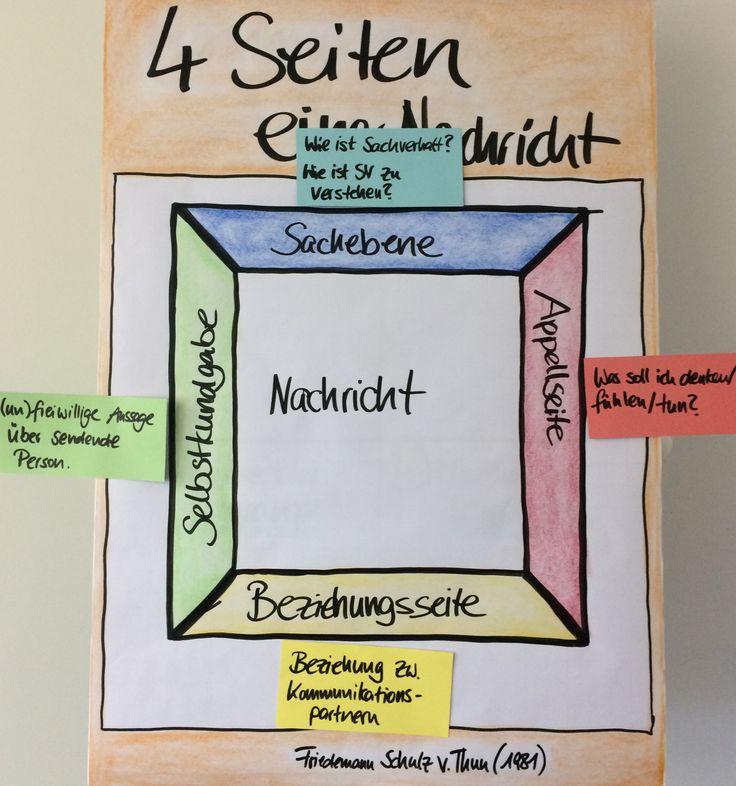 4 Seiten einer Nachricht, Schulz von Thun, Kommunikationstraining, Flipcharts
