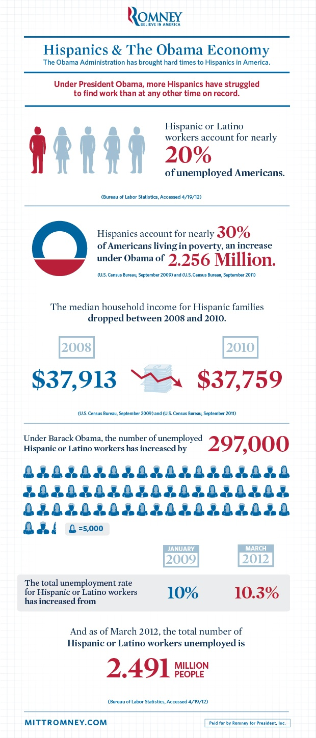26 best chart wars images on pinterest info graphics romney campaign releases infographic on hispanics the economy chartwars nvjuhfo Choice Image