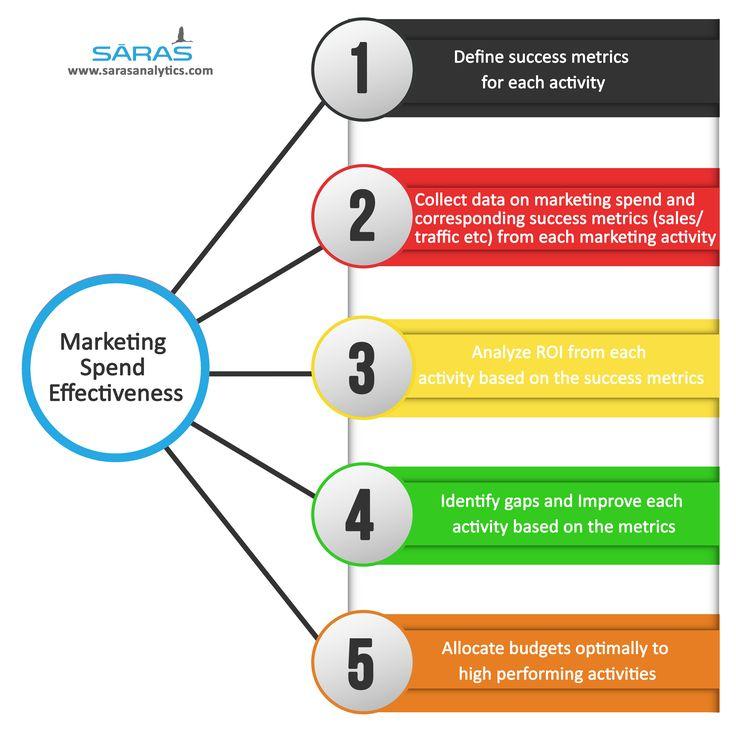 Best Digital Marketing Mix Images On   Digital