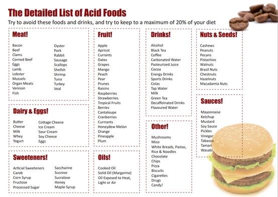 List of Acidic Foods.