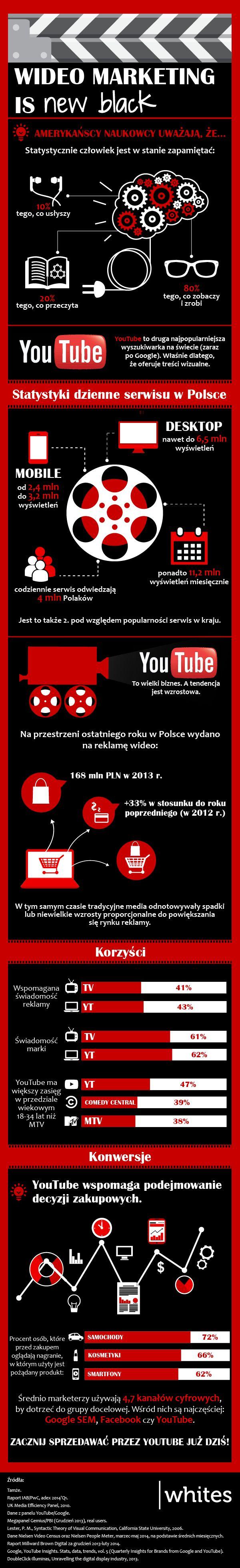 YouTube Infografika