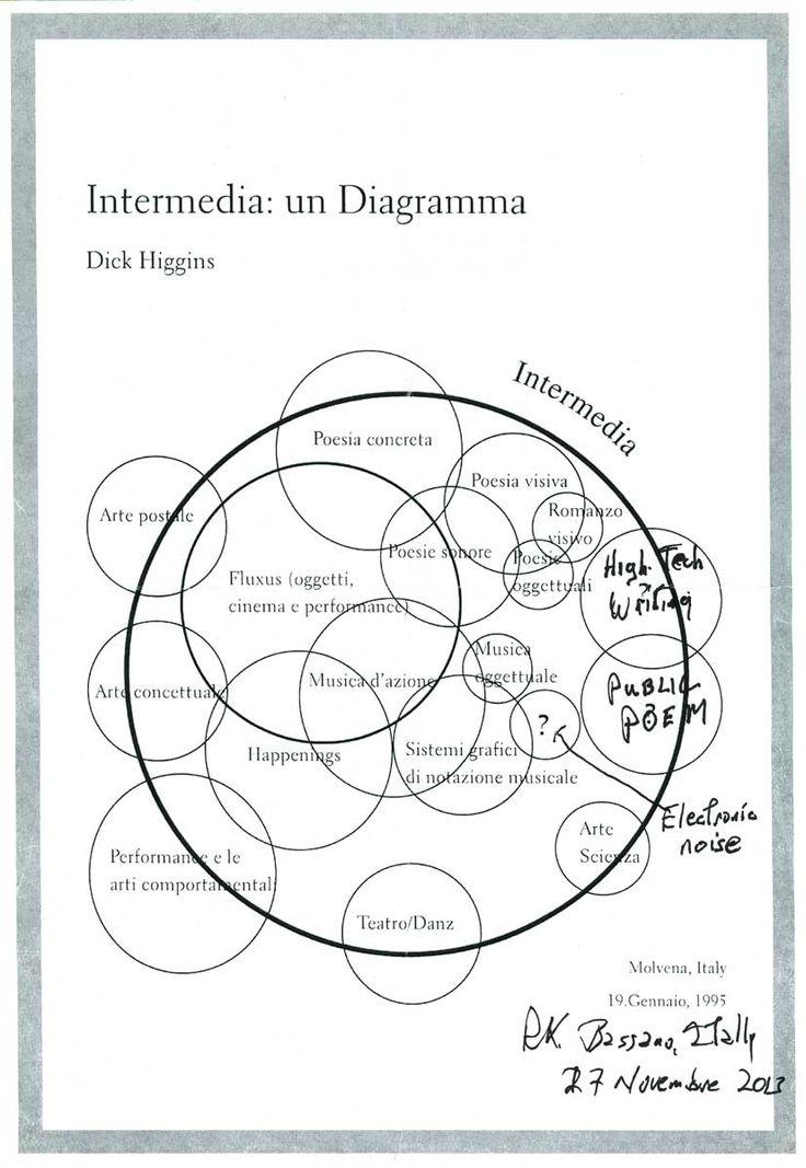 Intermedia Chart, Richard Kostelanetz's variation, November 2013