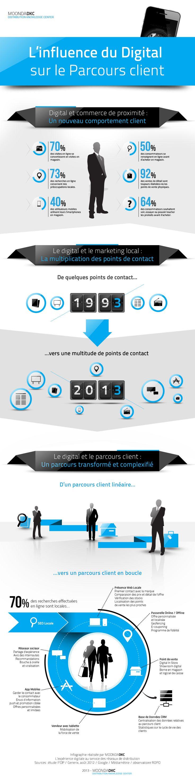 [Infographie] L'influence du Digital sur le Parcours Client