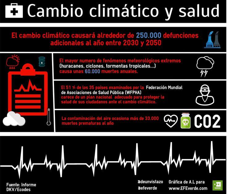 Madrid (EFEverde).- Las consecuencias del cambio climático, como el aumento de las olas de calor o el empeoramiento de la contaminación atmosférica, causarán 250.000 muertes prematuras al año a partir de 2030, según las estimaciones de un estudio del Observatorio de Salud y Medio Ambiente DKV Ecodés.