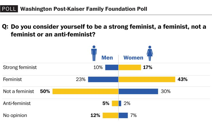 A national survey of people's opinions about feminism today.