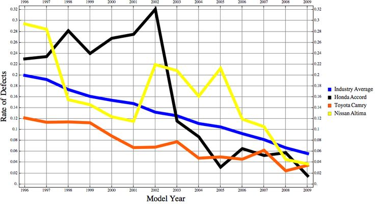 Defects per year on mid-sized cars