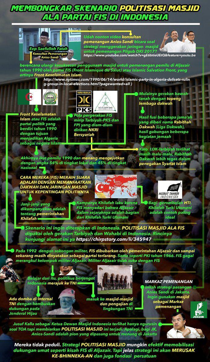 Membongkar Skenario Politisasi Masjid di Indonesia Ala FIS Melalui Anies, PKS dan Eep