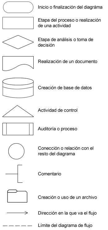 Elementos de Diagrama de Flujo