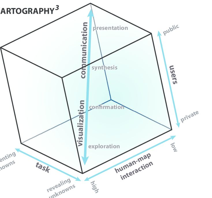 Cartography cube. Visual thinking is best supported through high levels of human