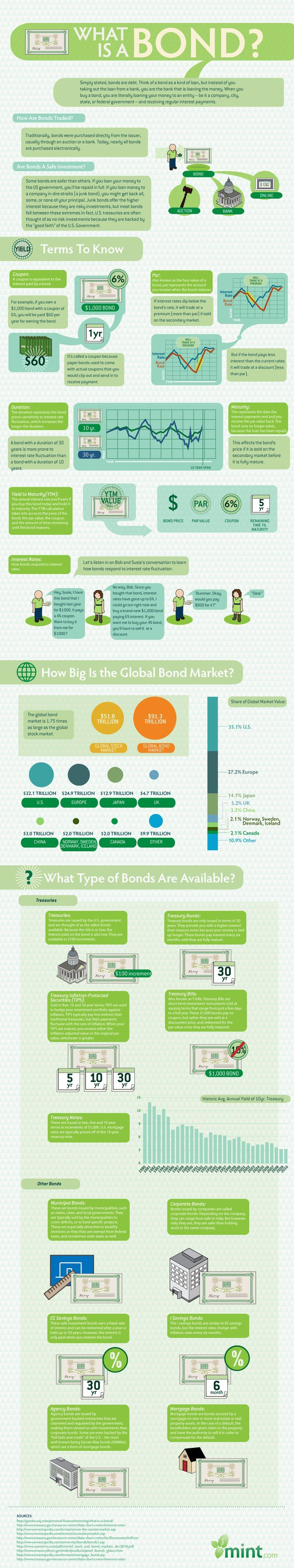 Great infographic from http://Mint.com discussing what a bond is.