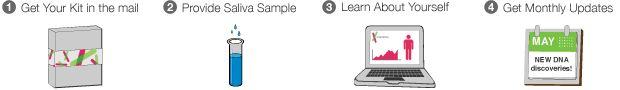 23andMe Personal Genome Kit