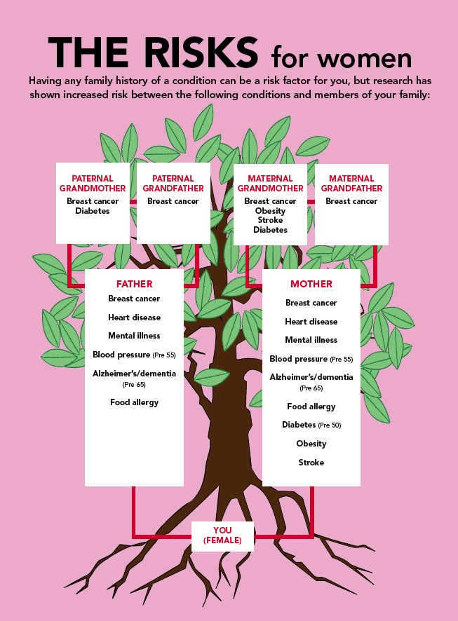 35 best Family Medical History images on Pinterest Family tree - medical history forms
