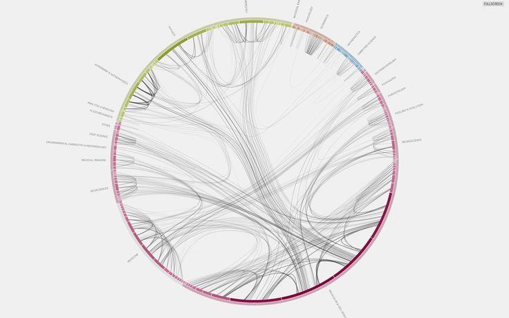 Citation Patterns at http://well-formed.eigenfactor.org
