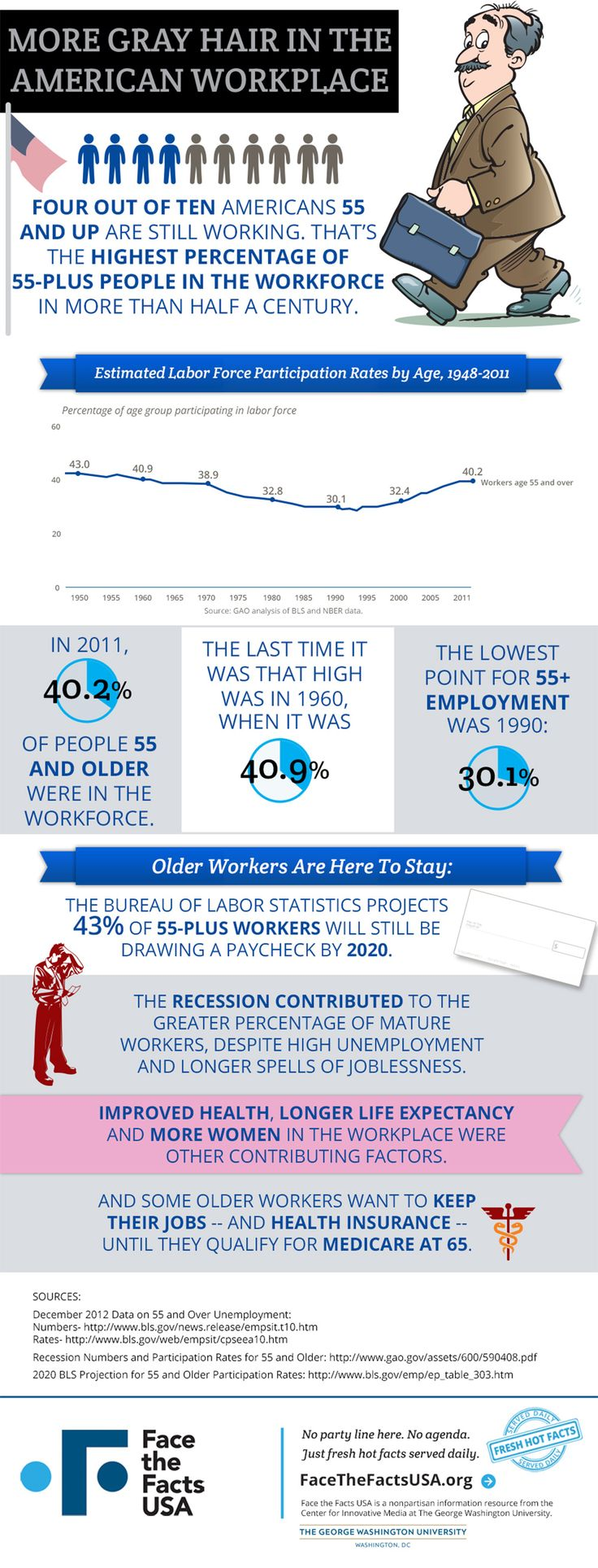 best images about face the facts by apollo matrix on more than 4 in 10 americans aged 55 and over were still employed in 2011