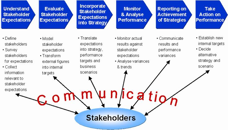 Stakeholders in Project Management