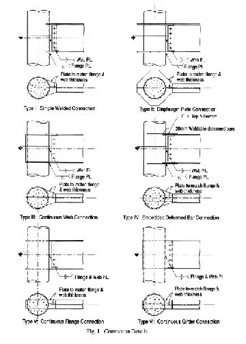 Summary of connections to concrete filled steel tube