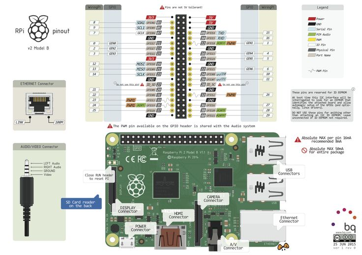 Raspberry Pi 2 Model B Pinout                                                                                                                                                     More