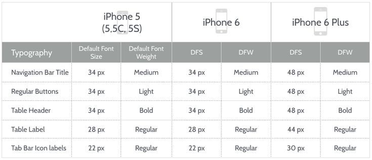iOS 8 Design: Typography Specifications for iPhone 6 and iPhone 6 Plus