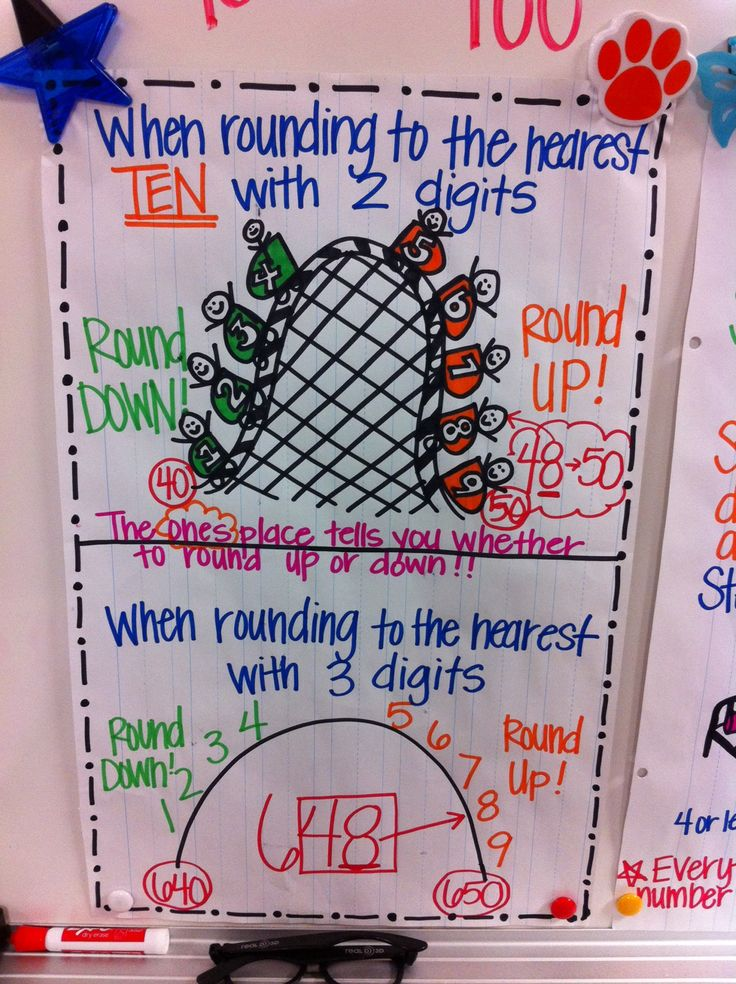 1000+ ideas about Rounding Anchor Chart on Pinterest