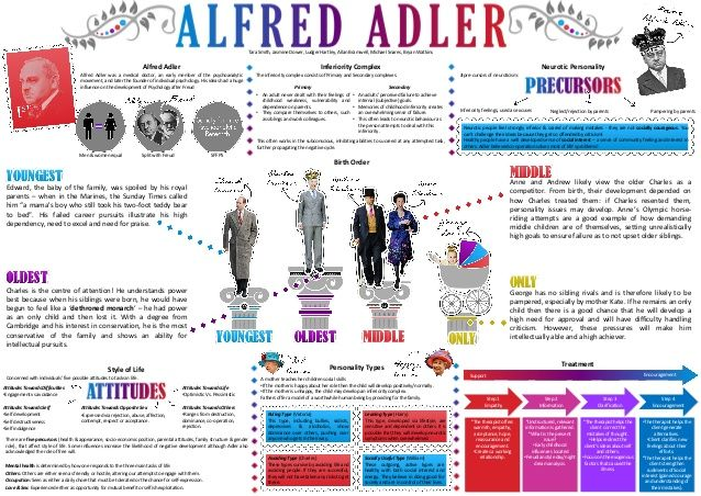 alfred adler theory - Bing Images