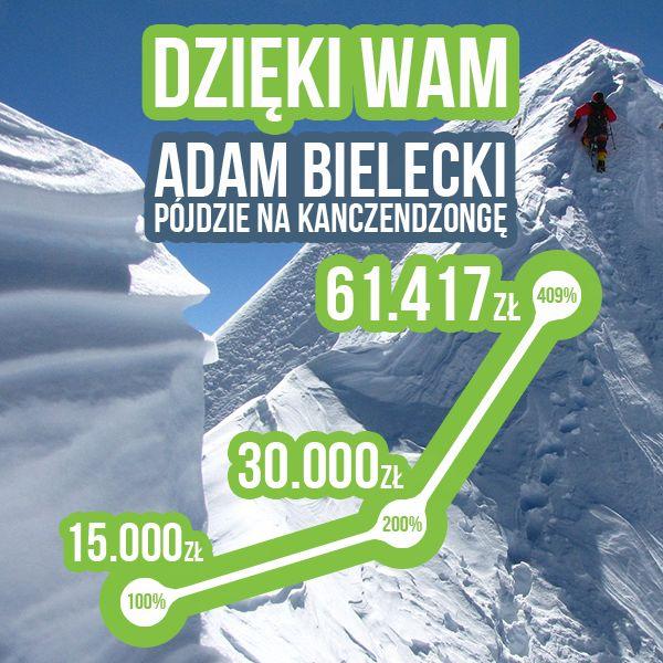 Powiedzieć, że się udało to za mało. Udało się spektakularnie! Społeczność godna pozazdroszczenia  Gratulujemy Adamowi i Wam! Udanej wyprawy!  Projekt: http://polakpotrafi.pl/bielecki  #crowdfunding #crowdfundingpl