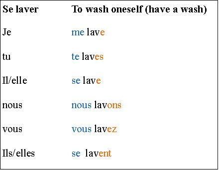 DAILY ROUTINE:This shows the French reflexive pronouns and how to ...