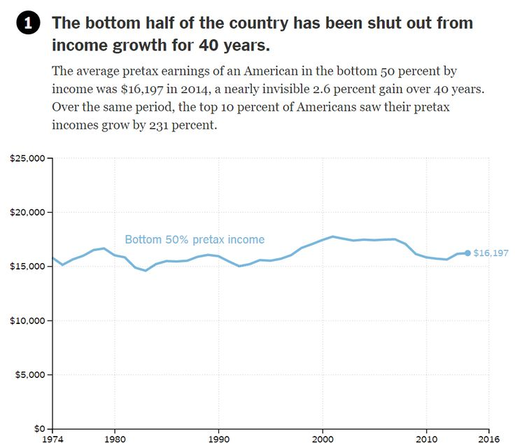 The Bottom Half of the Country Has Been Shut Out from Income Growth for 40 Years  The average pretax earnings of an American in the bottom 50 percent by income was $16,197 in 2014, a nearly invisible 2.6 percent gain over 40 years. Over the same period, the top 10 percent of Americans saw their pretax incomes grow by 231 percent.  Source: The New York Times