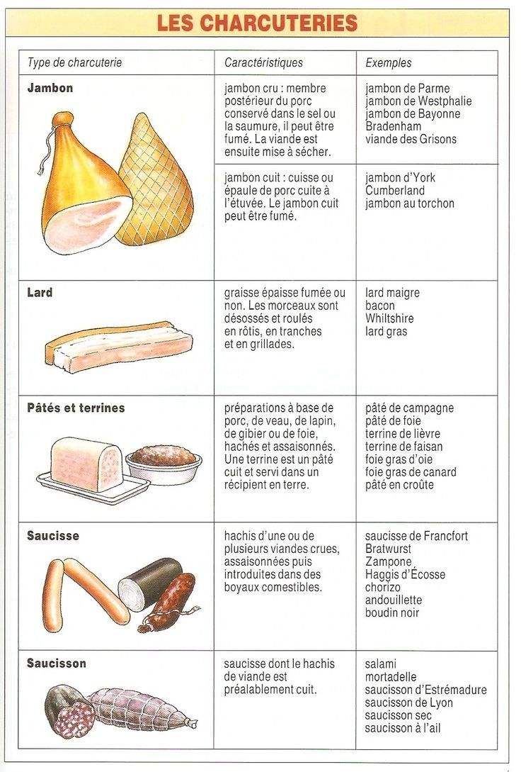 À table : Vocabulaire: La charcuterie- glad I can understand most of this lol