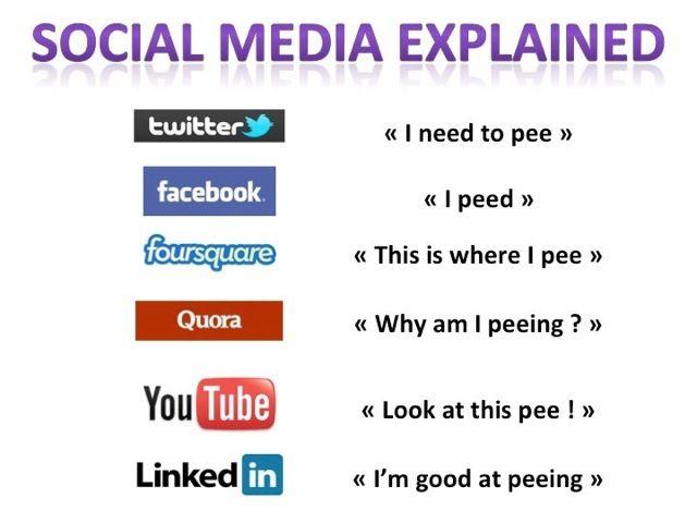 Social+Media+Marketing+Degree