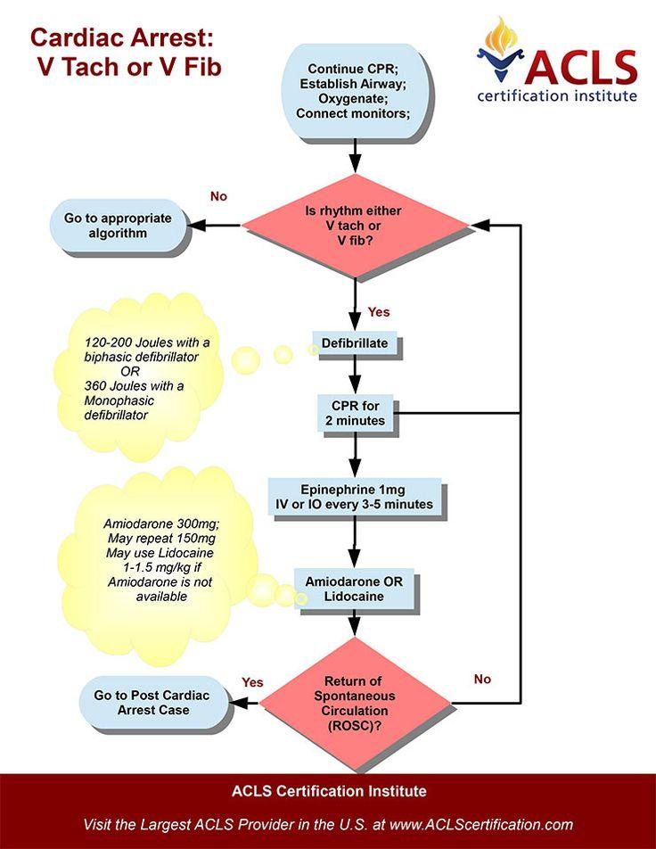 ACLS Study Guide 5e