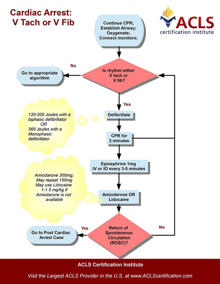 Cardiac Arrest V Tach or V Fib algorithm by the ACLS Certification Institute. View all acls algorithms at http://www.aclscertification.com/free-learning-center/acls-algorithms/