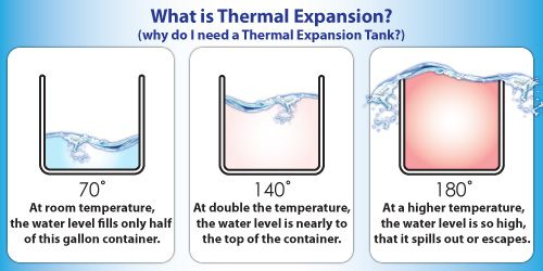 thermal expansion of water - Google Search