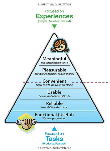 The #UX Hierarchy of Needs