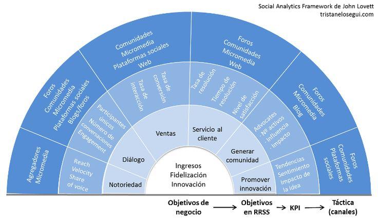 Cómo medir los resultados de una estrategia en social media