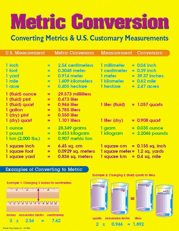 The 25+ best Unit conversion chart ideas on Pinterest | Metric ...