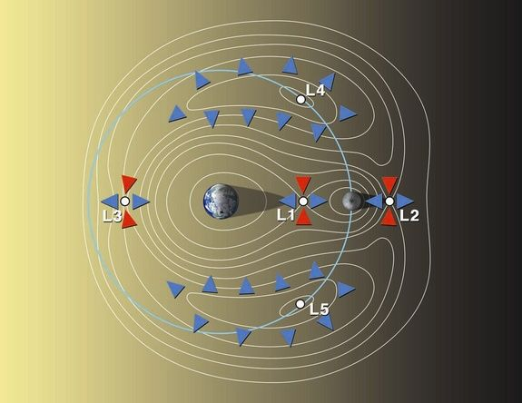 Earth-moon Lagrange - The Lagrange points for the Earth-moon system. NASA is evaluating an early mission with the Orion capsule placed at Earth-moon L2. Astronauts parked there could teleoperate robots on the lunar farside.  CREDIT: David A. Kring, LPI-JSC Center for Lunar Science and Exploration