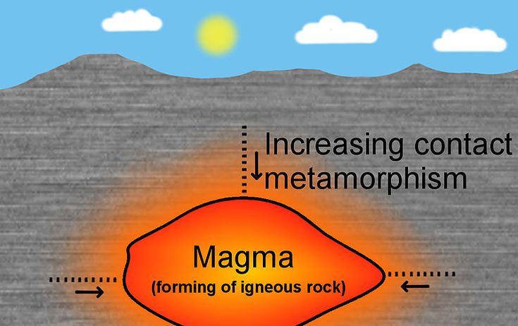 Earth Science Fun Facts for Kids All About Metamorphic Rock - a ...