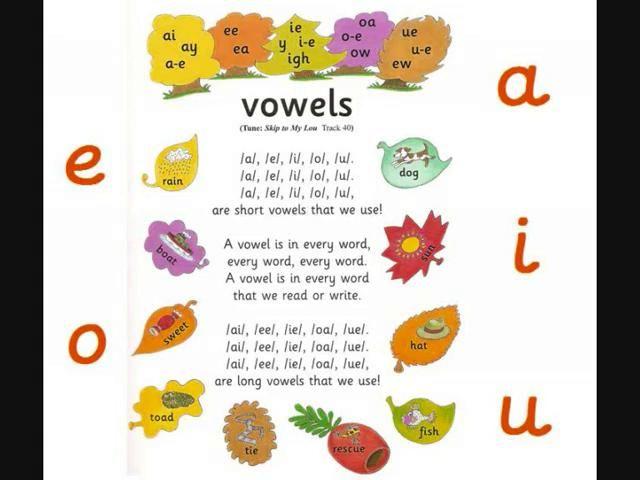Jolly Phonics Vowel Songs